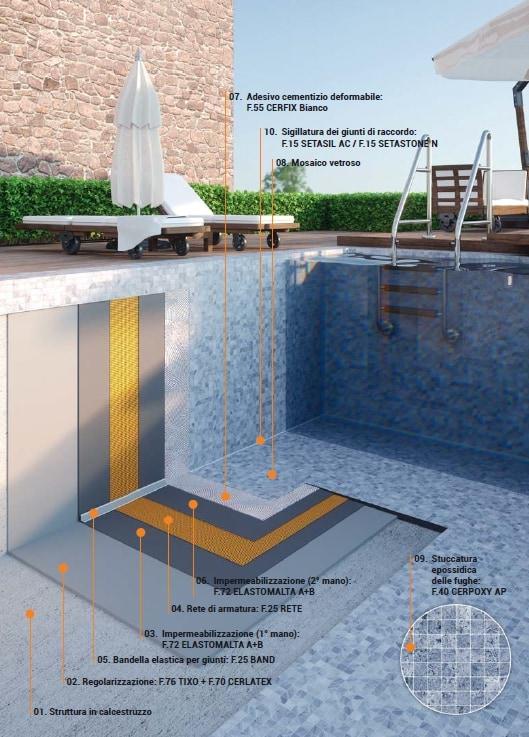2020-06-30 14_51_44-POSA DI CERAMICA E MOSAICO IN PISCINA.pdf - Adobe Acrobat Reader 2017